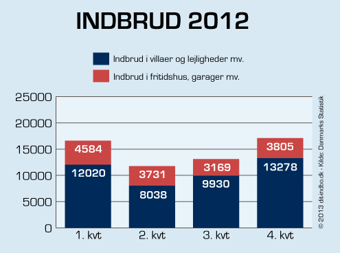 Statistik for indbrud 2012