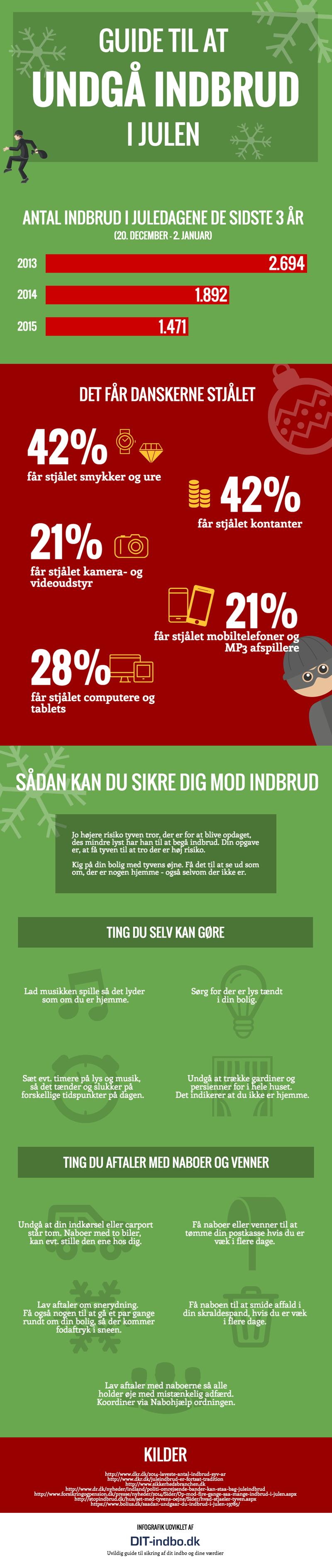 Infografik - Undgå Indbrud I Julena