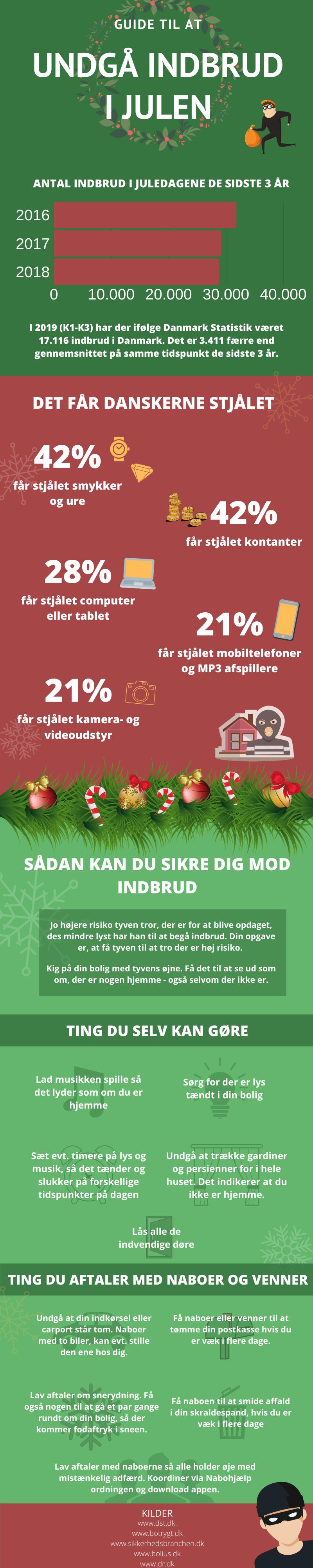 Infografik - Undgå Indbrud I Julen